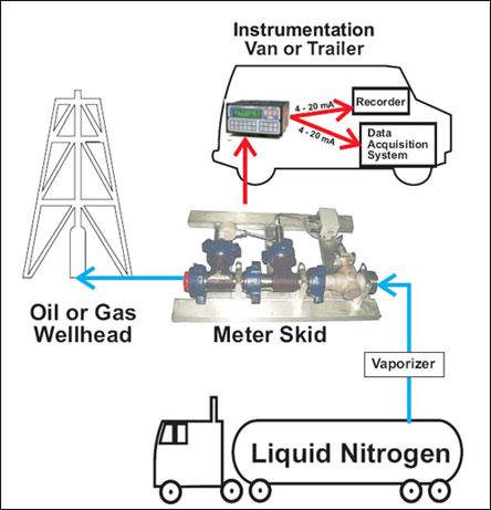 Turbine flowmeters, meter liquid and gas additives