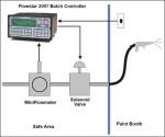 Flow meters, Batching application