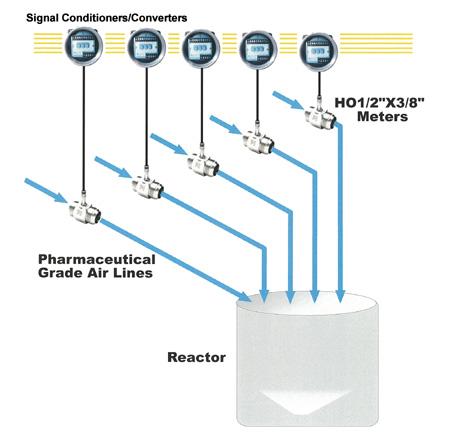 Flow meters, Turbine Flowmeter for Gas to meter air