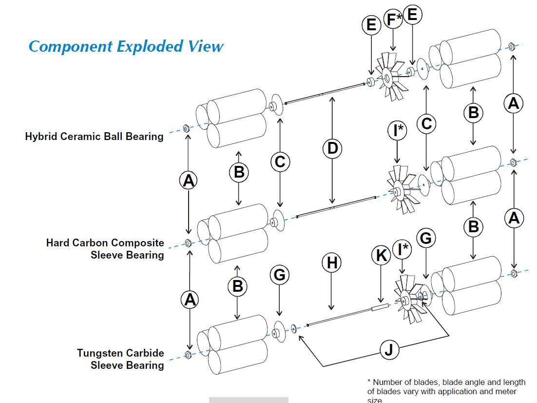 Turbine Flowmeters Spare Internals and Parts