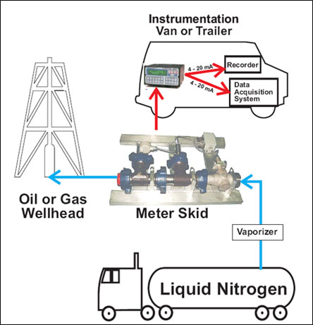 Turbine flowmeters, meter liquid and gas additives