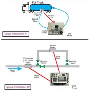 Turbine Flowmeters Recalibration