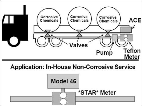 Corrosive Chemical Flowmeters
