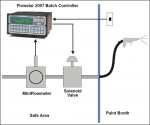 Flow meters, Batching application