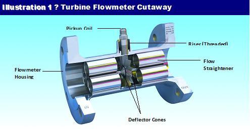 inline turbine flowmeter
